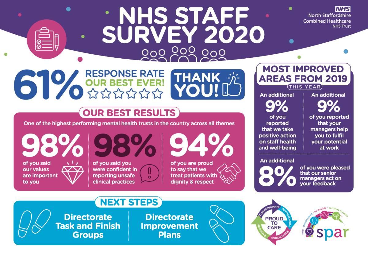 NHS Staff Survey Campaign